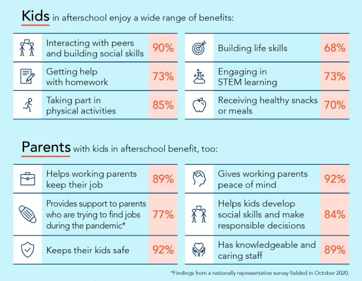 2020 AA3PM afterschool benefits