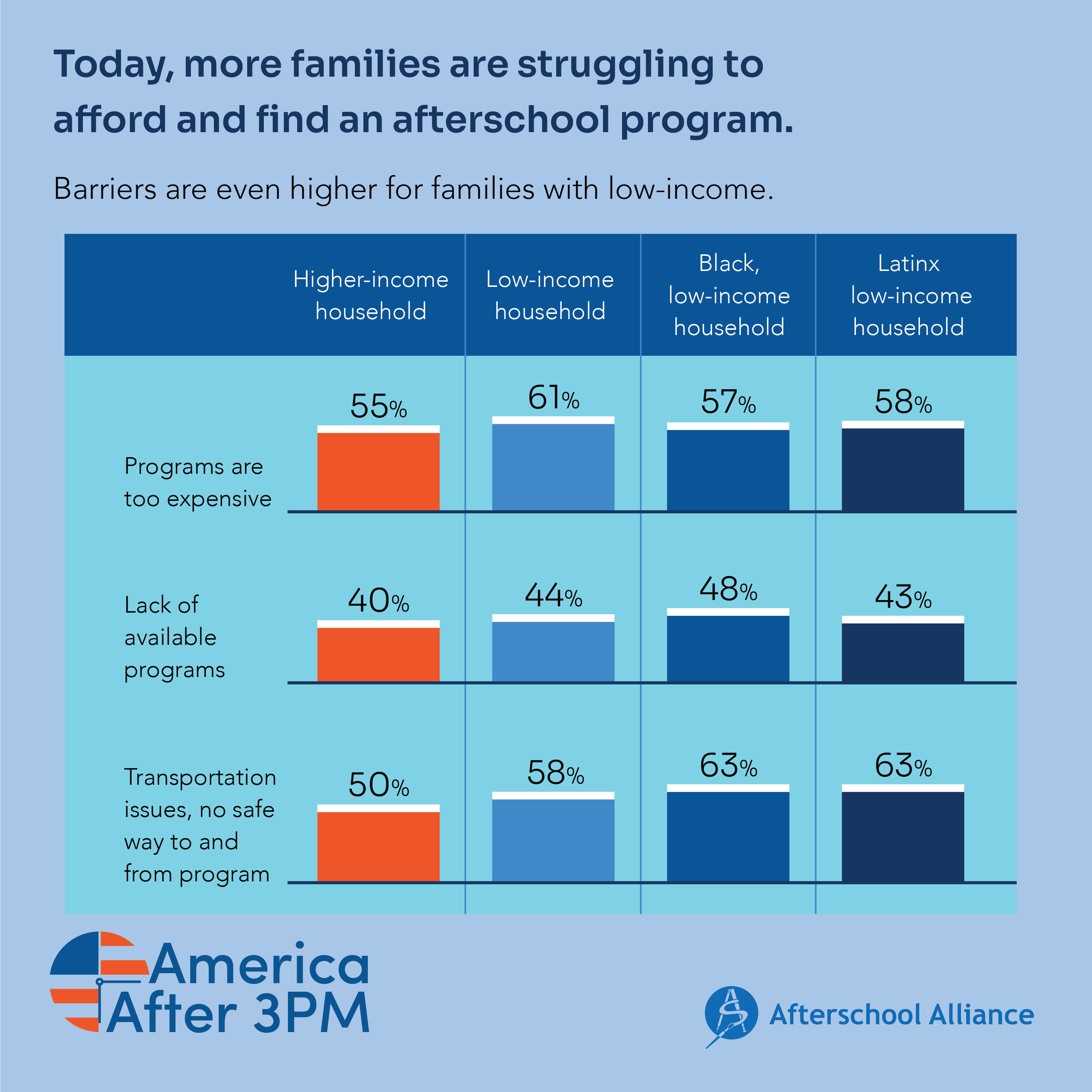 2020 AA3PM barriers low income families