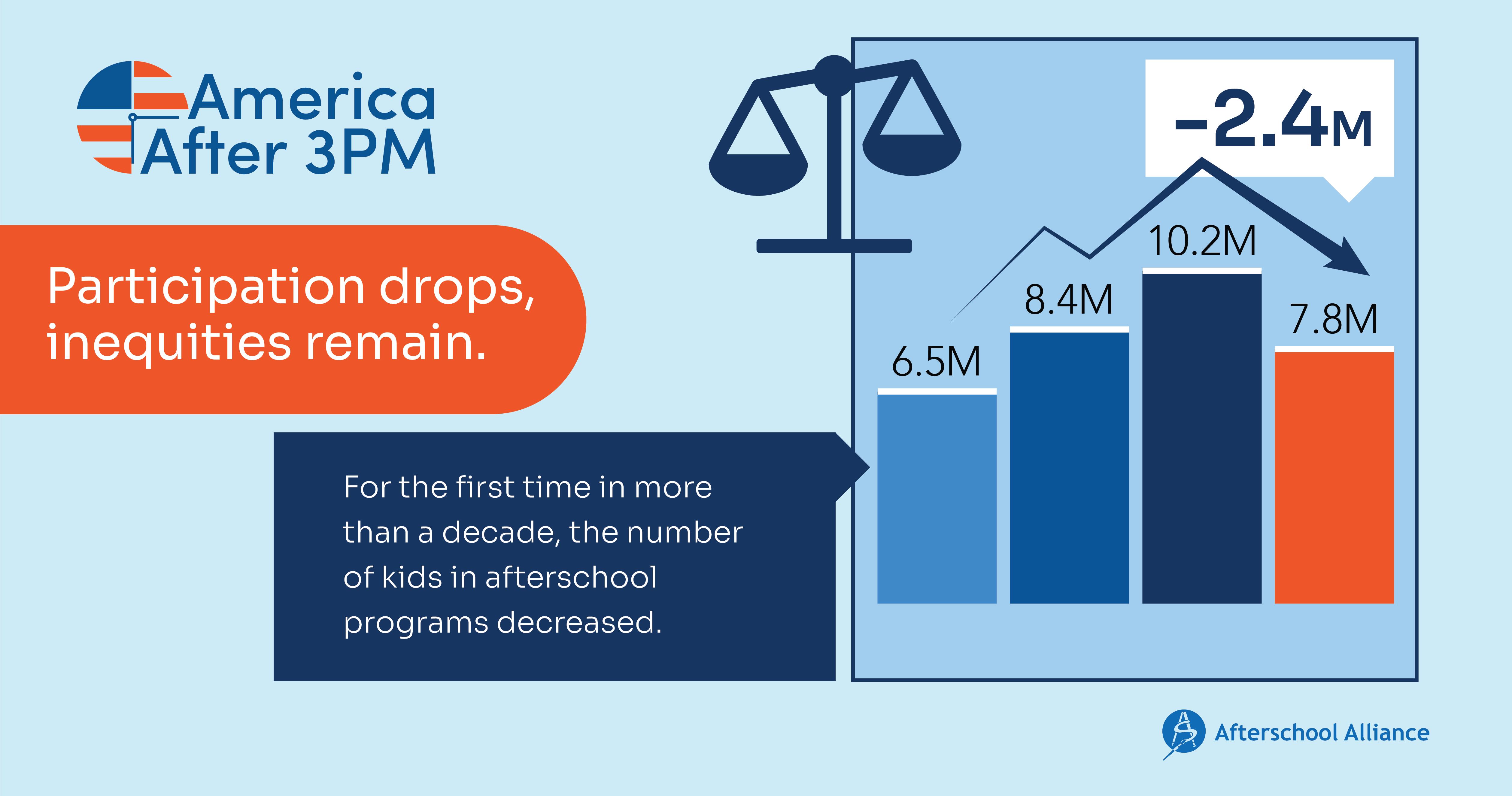 2020 AA3PM enrollment decreases
