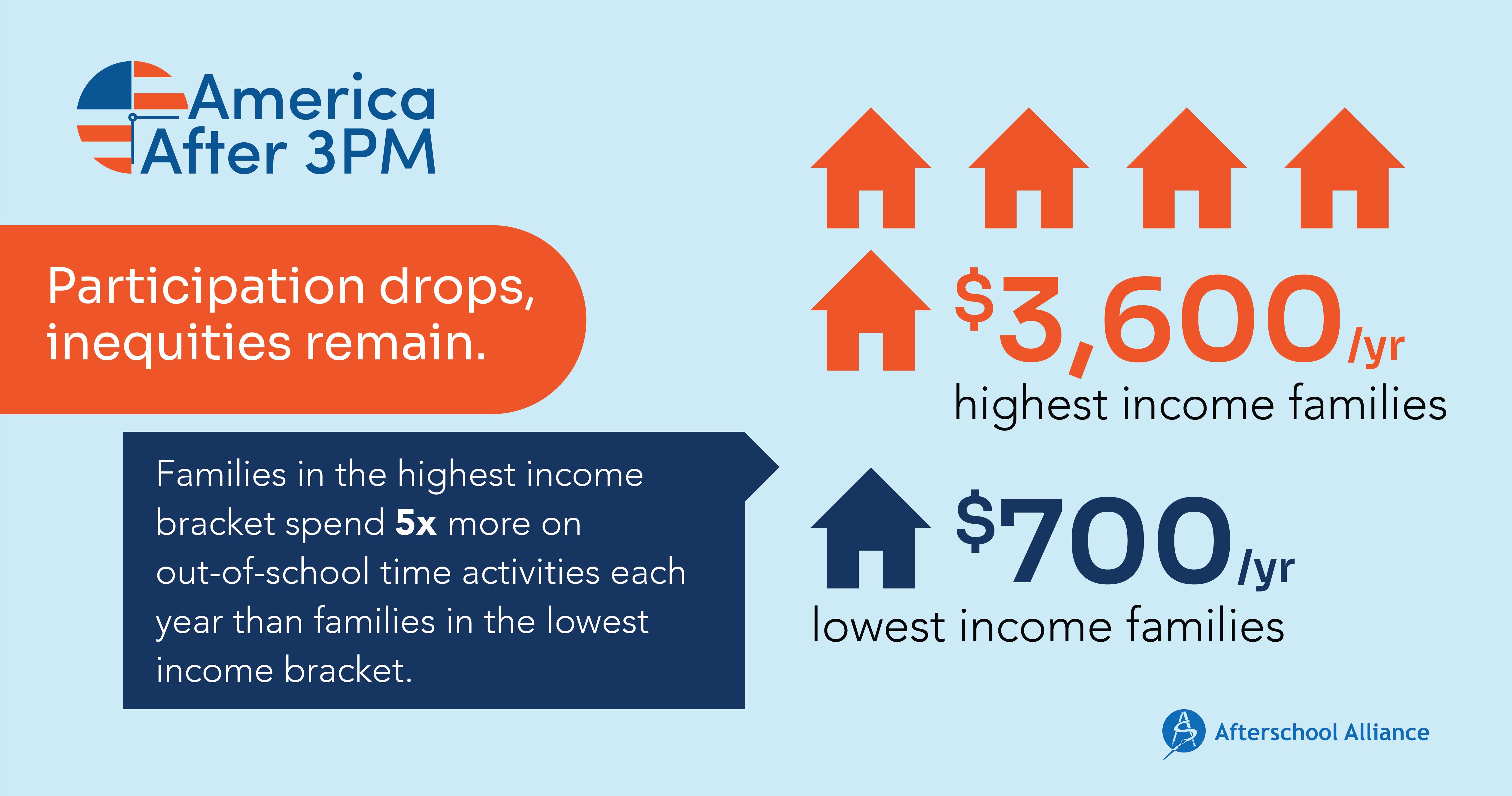 2020 AA3PM spending inequities