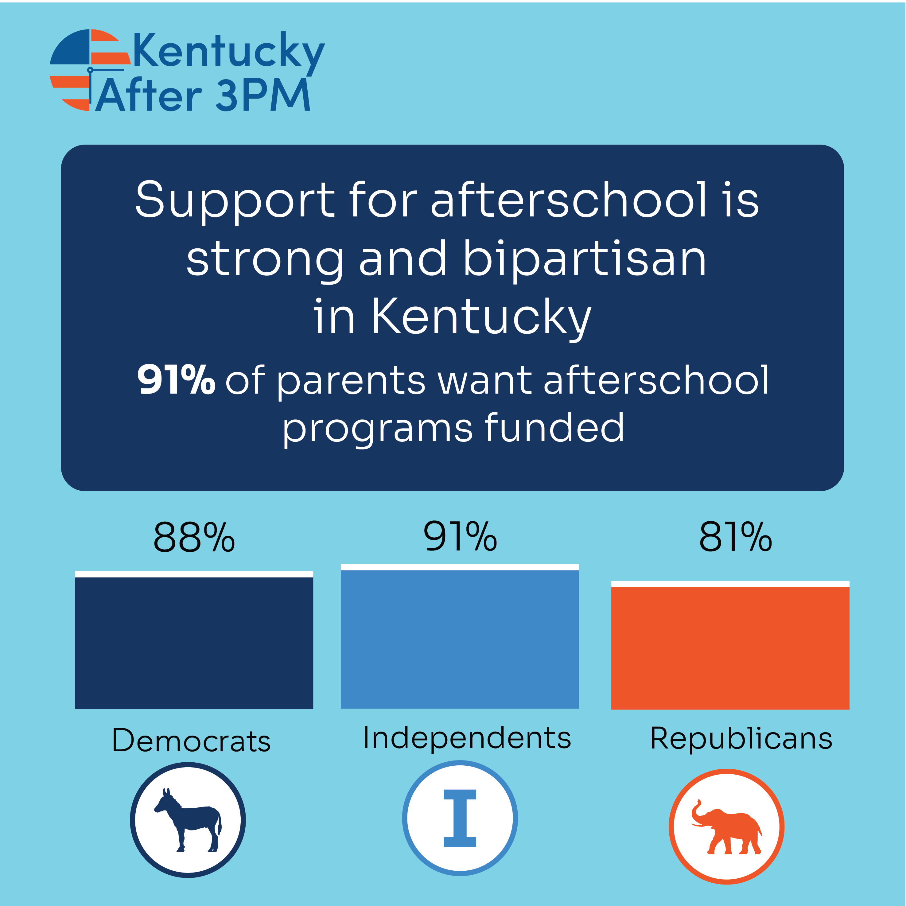 2020 KY AA3PM bipartisan support