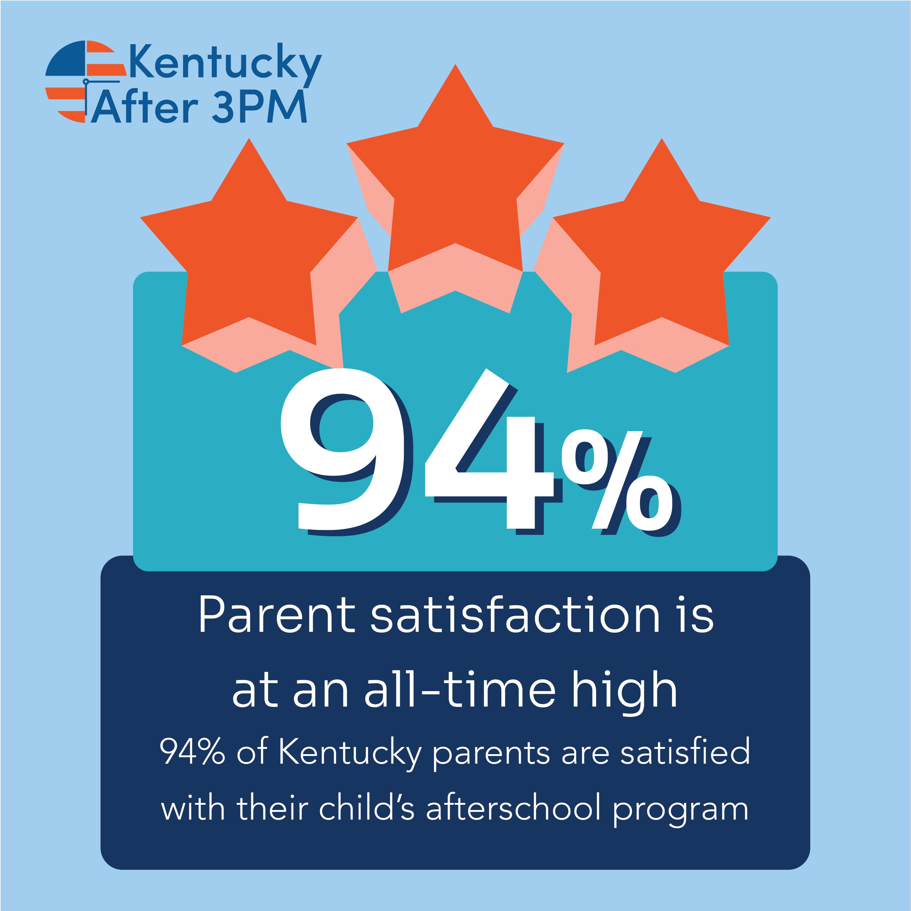 2020 KY AA3PM parent satisfaction