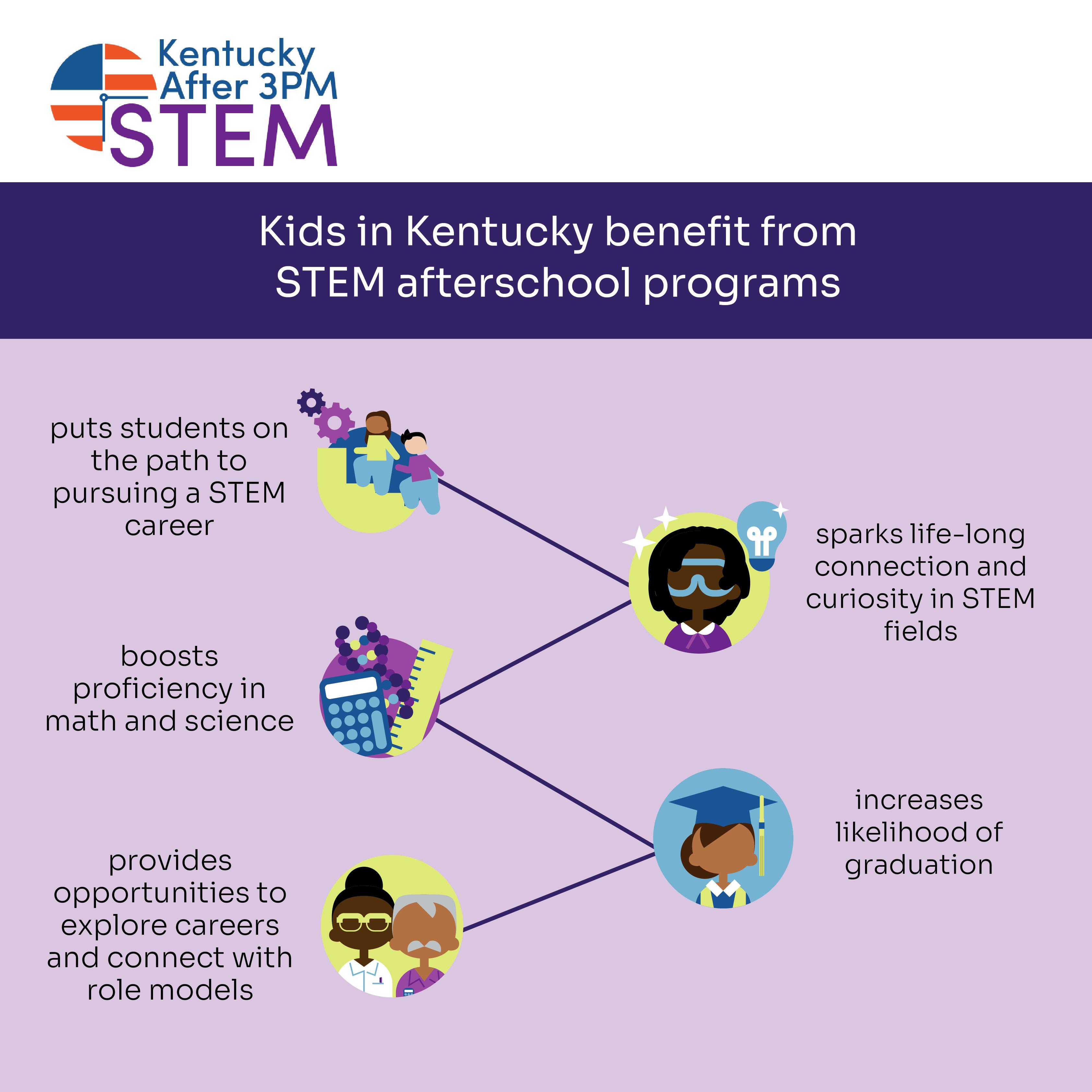 STEMSocialGraphics Kentucky KY KidsBenefitfromSTEM