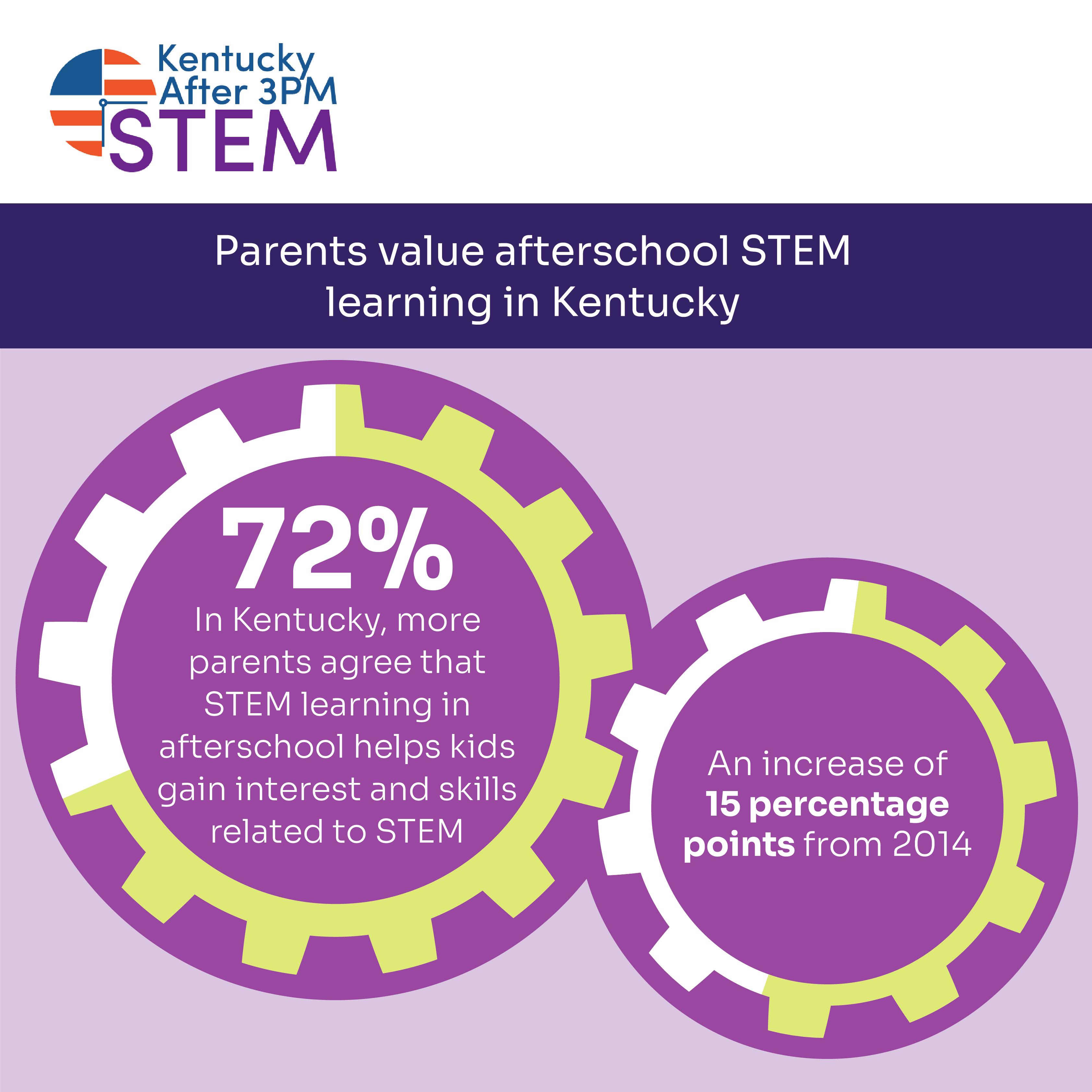STEMSocialGraphics Kentucky KY ParentsValueSTEM